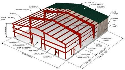 Structural steel buildings trotter general contracting inc for Structural design of a house